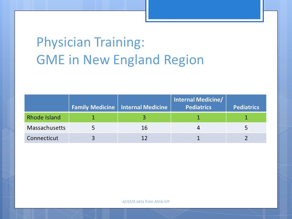 Physician Training: GME in New England Region ACGME data from AMA-MF