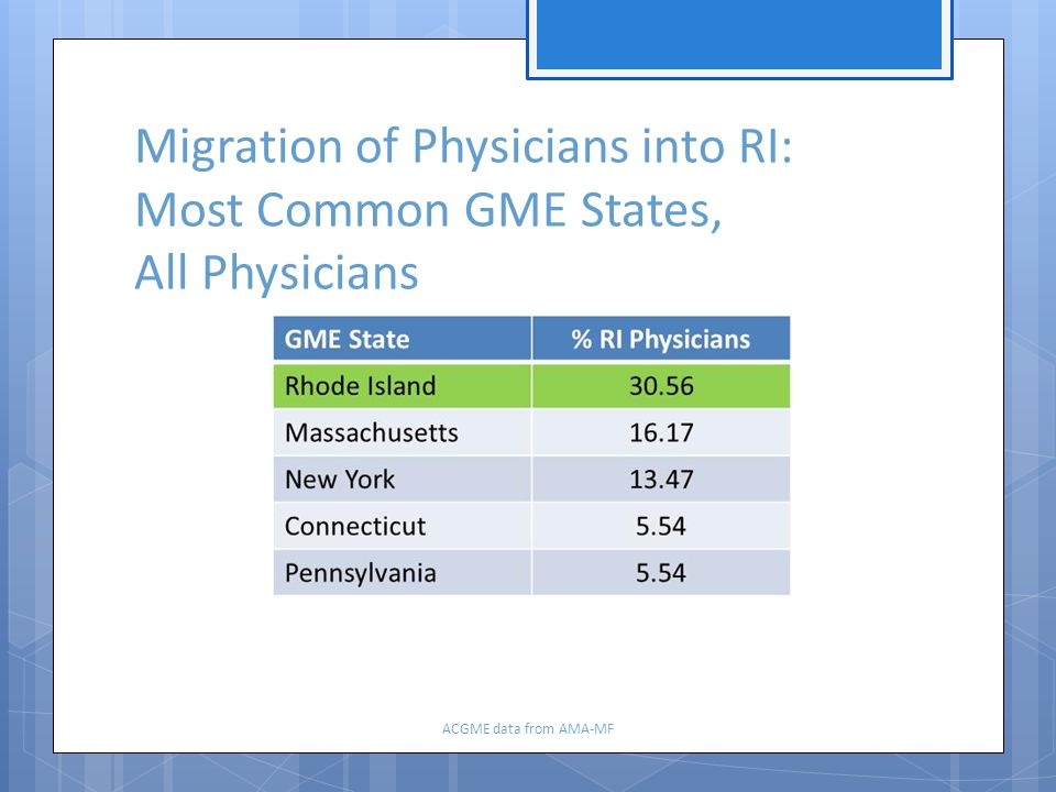 Migration of Physicians into RI: Most Common GME States, All Physicians ACGME data from AMA-MF