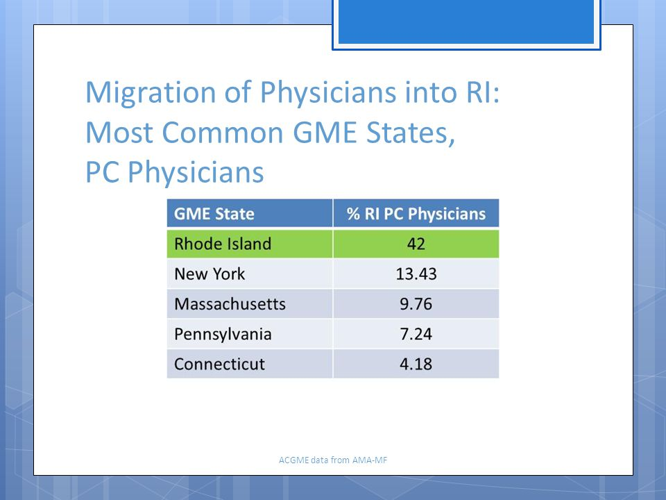 Migration of Physicians into RI: Most Common GME States, PC Physicians ACGME data from AMA-MF