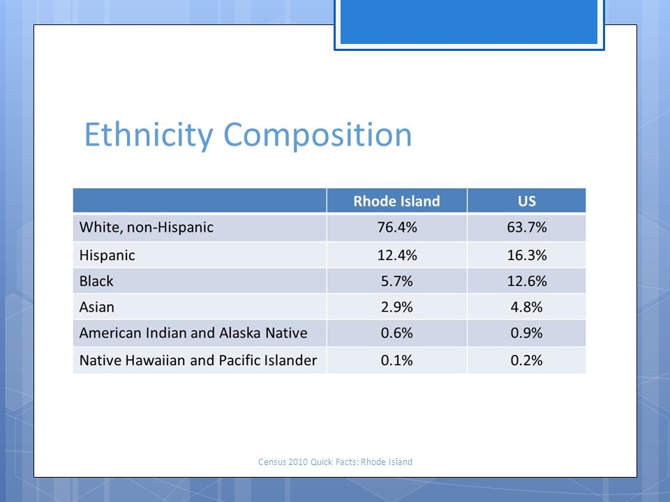 Ethnicity Composition Census 2010 Quick Facts: Rhode Island