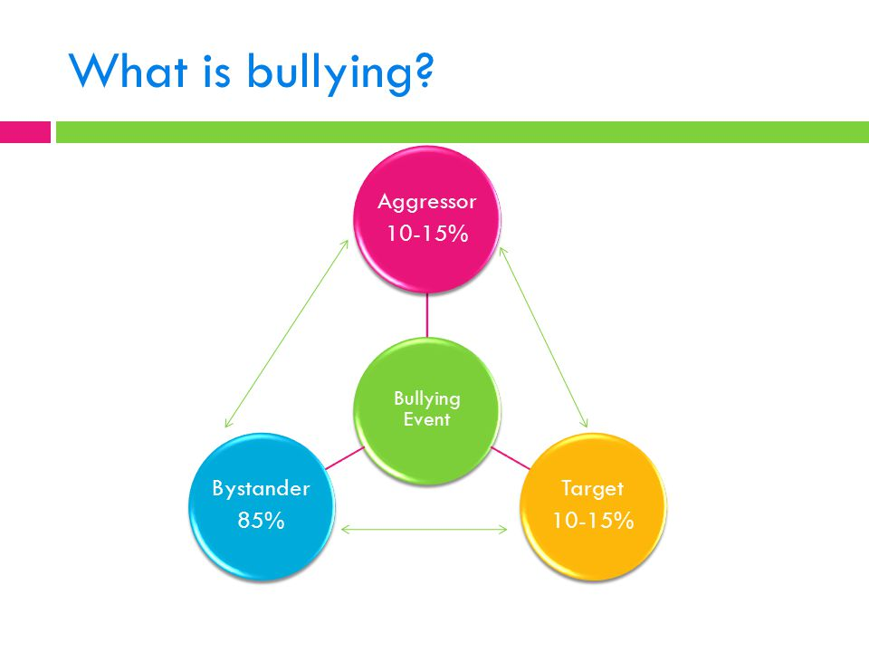 What is bullying? Bullying Event Aggressor 10-15% Target 10-15% Bystander 85%