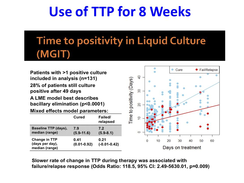 Use of TTP for 8 Weeks