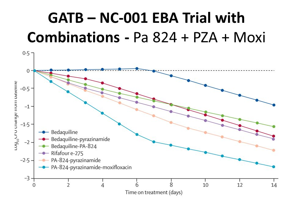 GATB – NC-001 EBA Trial with Combinations - Pa 824 + PZA + Moxi
