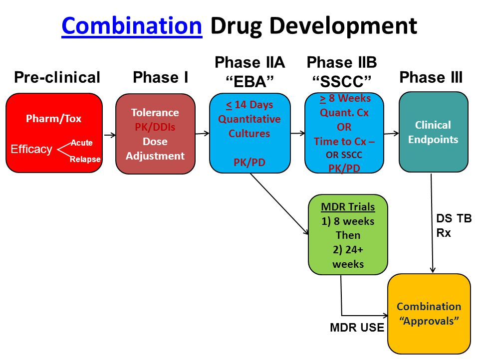 Combination Drug Development Acute Relapse Efficacy Pre-clinical Tolerance PK/DDIs Dose Adjustment Phase I < 14 Days Quantitative Cultures PK/PD > 8 Weeks Quant.
