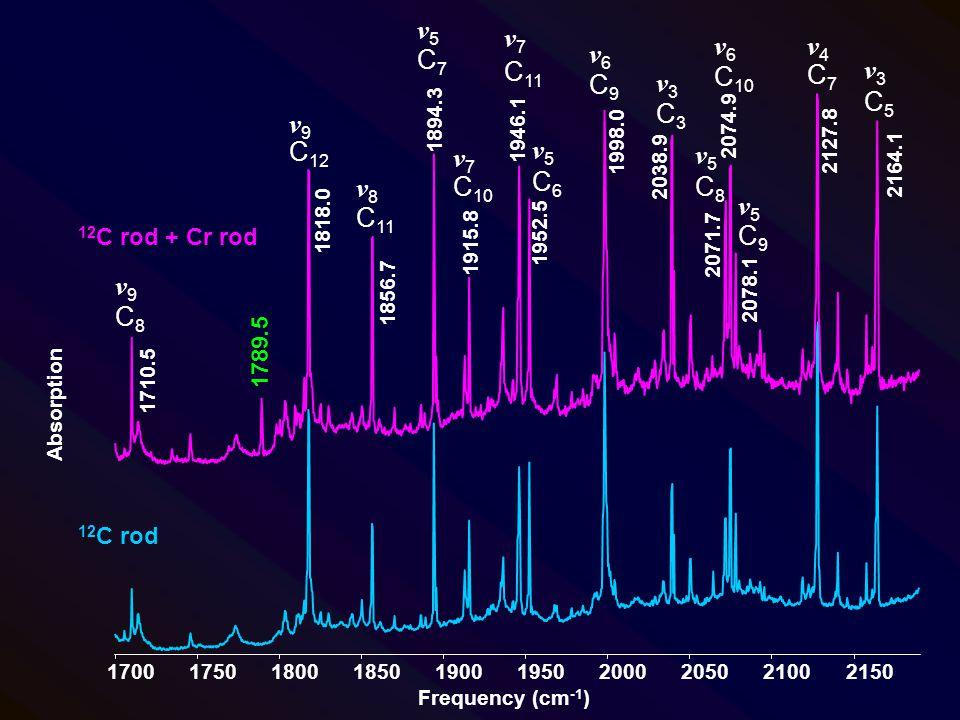 1789.5 C 12 C8C8 C7C7 C 11 C 10 C 11 C6C6 C9C9 C3C3 C8C8 C 10 C9C9 C7C7 C5C5 Frequency (cm -1 ) Absorption 1700 1750 1800 1850 1900 1950 2000 2050 210