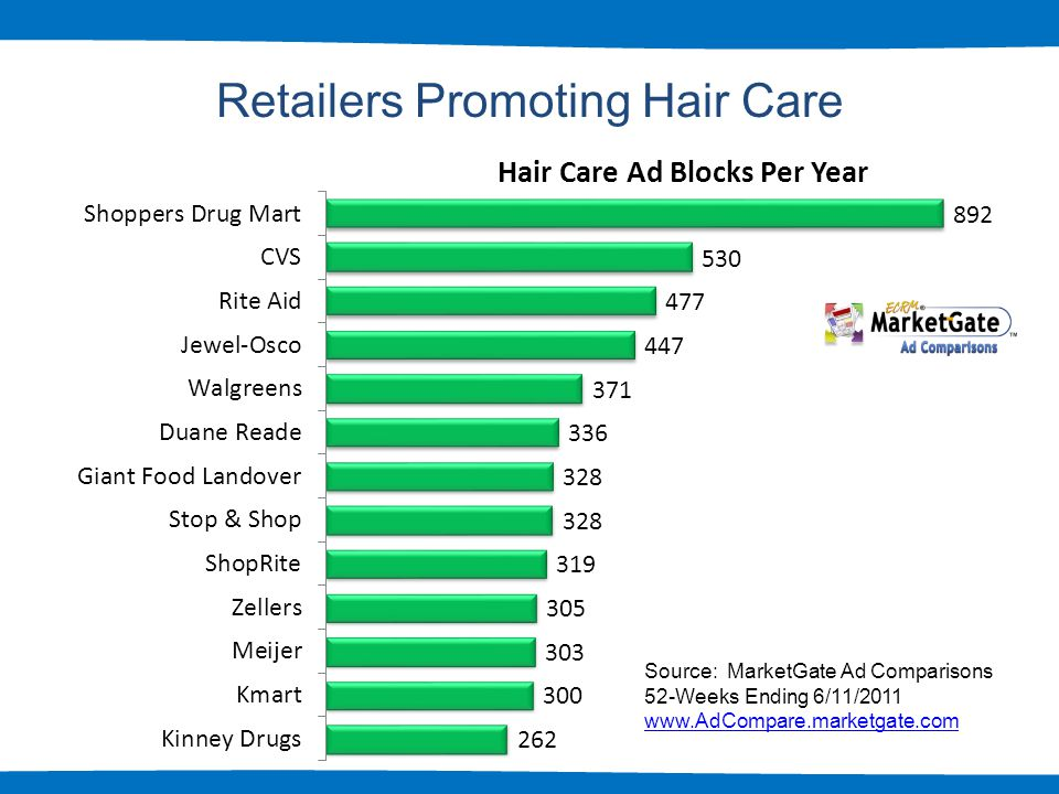 3 Retailers Promoting Hair Care Source: MarketGate Ad Comparisons 52-Weeks Ending 6/11/2011 www.AdCompare.marketgate.com