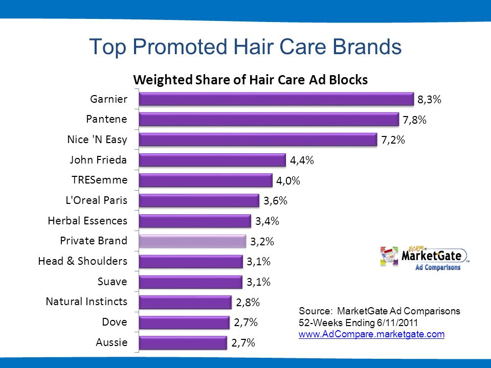 5 Top Promoted Hair Care Brands Source: MarketGate Ad Comparisons 52-Weeks Ending 6/11/2011 www.AdCompare.marketgate.com