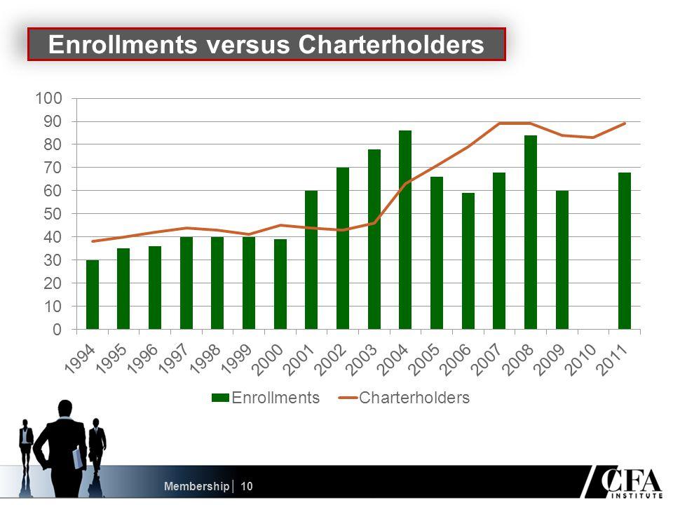 Membership│ 10 Enrollments versus Charterholders