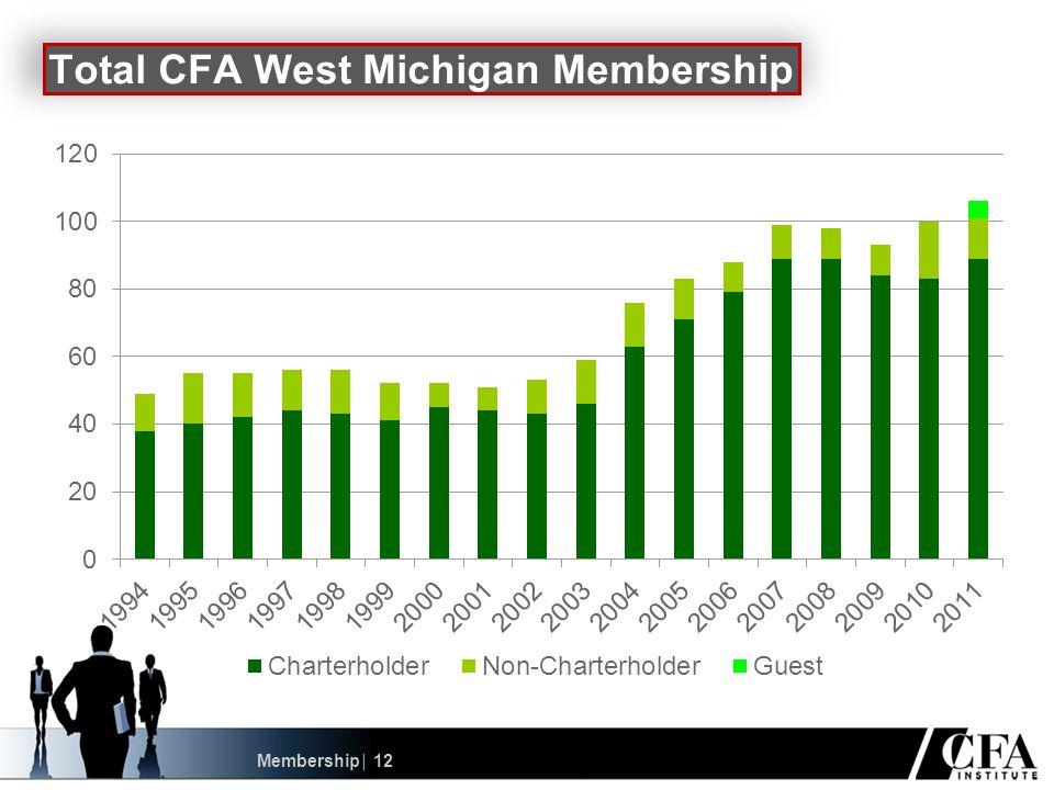Membership │ 12 Total CFA West Michigan Membership