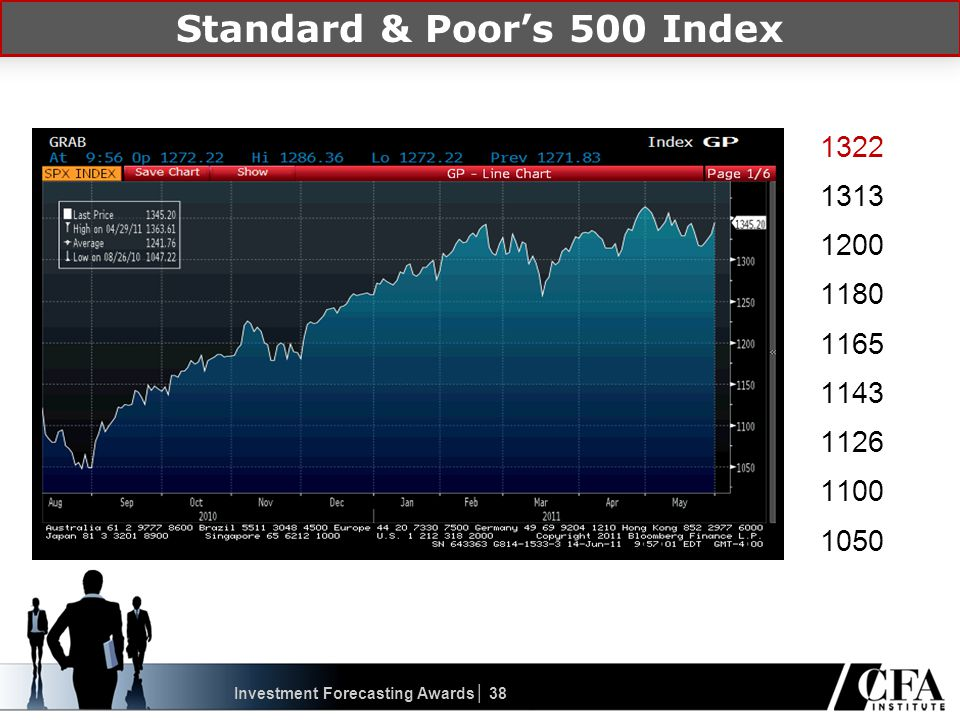 1322 1313 1200 1180 1165 1143 1126 1100 1050 Investment Forecasting Awards│ 38 Standard & Poor's 500 Index