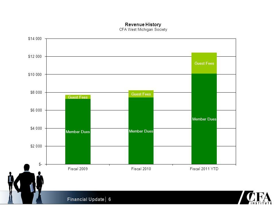 Dave Mange3.05% Investment Forecasting Awards│ 37 10-Year U.S. Treasury Note Yield