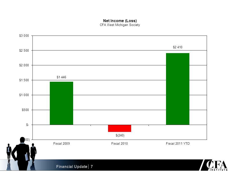 1322 1313 1200 1180 1165 1143 1126 1100 1050 Investment Forecasting Awards│ 38 Standard & Poor's 500 Index