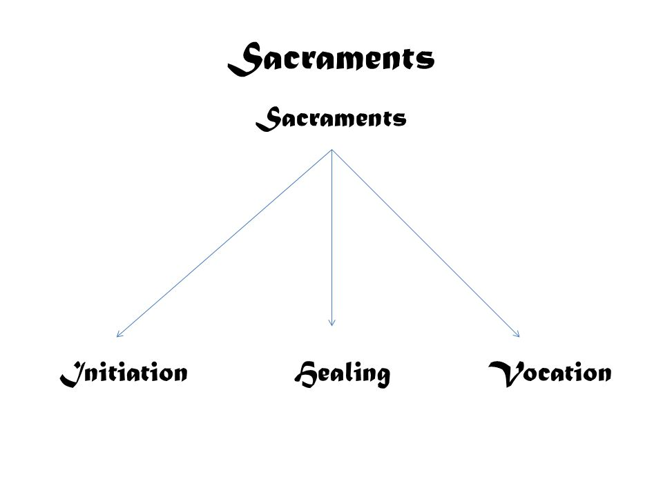 Sacraments As Liturgy Definition Christ & the Church Doctrine & Terms St.