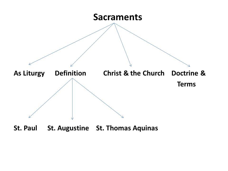 I.Sacraments as Liturgy God= Trinity= Mysterion LiturgyThe Church Life Creation (Capax Dei) Love (Agape) & Glory (Doxa)