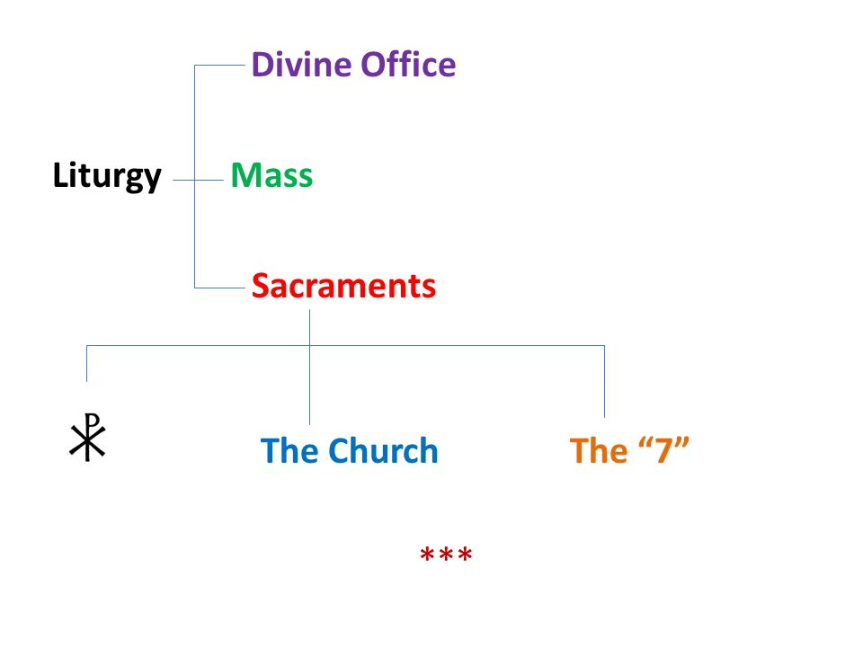 It is mysterion b/c it is part of God's plan for our salvation It is a sign of God's reality b/c it's a visible sign of God's saving acts It is an efficacious symbol b/c thru Jesus & the Holy Spirit we can gain life everlasting V.