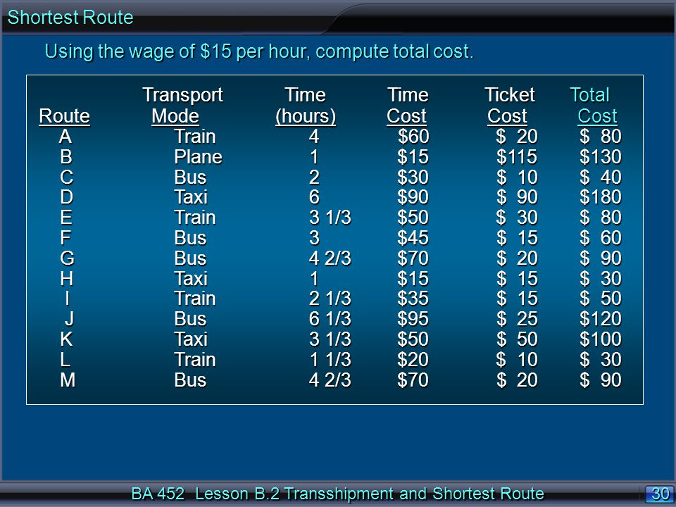 30 BA 452 Lesson B.2 Transshipment and Shortest Route Transport Time Time Ticket Total Transport Time Time Ticket Total Route Mode (hours) Cost Cost Cost A Train 4 $60 $ 20$ 80 A Train 4 $60 $ 20$ 80 B Plane 1 $15 $115$130 B Plane 1 $15 $115$130 C Bus 2 $30 $ 10$ 40 C Bus 2 $30 $ 10$ 40 D Taxi 6 $90 $ 90$180 D Taxi 6 $90 $ 90$180 E Train 3 1/3 $50 $ 30$ 80 E Train 3 1/3 $50 $ 30$ 80 F Bus 3 $45 $ 15$ 60 F Bus 3 $45 $ 15$ 60 G Bus 4 2/3 $70 $ 20$ 90 G Bus 4 2/3 $70 $ 20$ 90 H Taxi 1 $15 $ 15$ 30 H Taxi 1 $15 $ 15$ 30 I Train 2 1/3 $35 $ 15$ 50 I Train 2 1/3 $35 $ 15$ 50 J Bus 6 1/3 $95 $ 25$120 J Bus 6 1/3 $95 $ 25$120 K Taxi 3 1/3 $50 $ 50$100 K Taxi 3 1/3 $50 $ 50$100 L Train 1 1/3 $20 $ 10$ 30 L Train 1 1/3 $20 $ 10$ 30 M Bus 4 2/3 $70 $ 20$ 90 M Bus 4 2/3 $70 $ 20$ 90 Using the wage of $15 per hour, compute total cost.