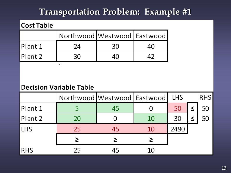 13 Transportation Problem: Example #1
