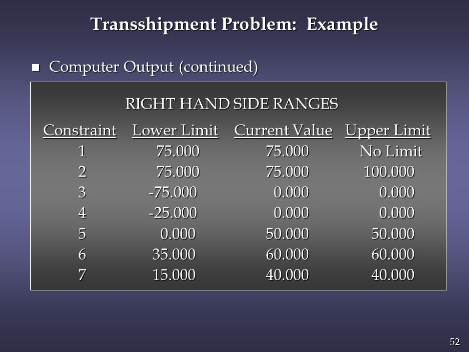 52 n Computer Output (continued) RIGHT HAND SIDE RANGES Constraint Lower Limit Current Value Upper Limit Constraint Lower Limit Current Value Upper Limit 1 75.000 75.000 No Limit 1 75.000 75.000 No Limit 2 75.000 75.000 100.000 2 75.000 75.000 100.000 3 -75.000 0.000 0.000 3 -75.000 0.000 0.000 4 -25.000 0.000 0.000 4 -25.000 0.000 0.000 5 0.000 50.000 50.000 5 0.000 50.000 50.000 6 35.000 60.000 60.000 6 35.000 60.000 60.000 7 15.000 40.000 40.000 7 15.000 40.000 40.000 Transshipment Problem: Example