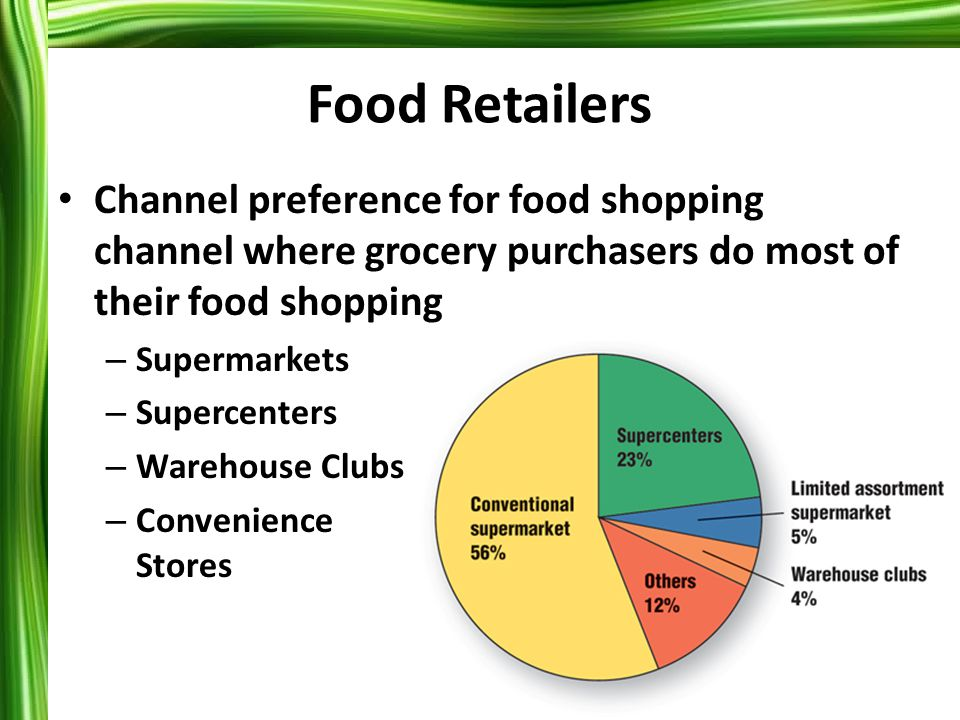 2-10 Food Retailers Channel preference for food shopping channel where grocery purchasers do most of their food shopping – Supermarkets – Supercenters