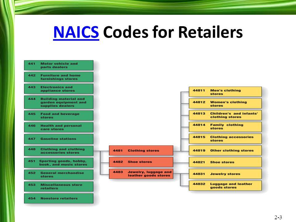 2-3 NAICSNAICS Codes for Retailers