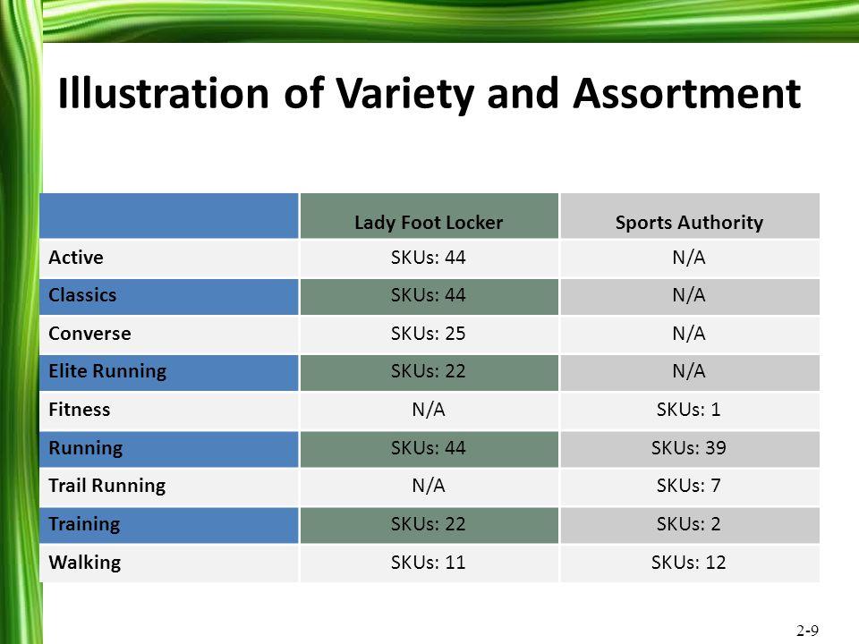 2-9 Illustration of Variety and Assortment Lady Foot LockerSports Authority ActiveSKUs: 44N/A ClassicsSKUs: 44N/A ConverseSKUs: 25N/A Elite RunningSKU