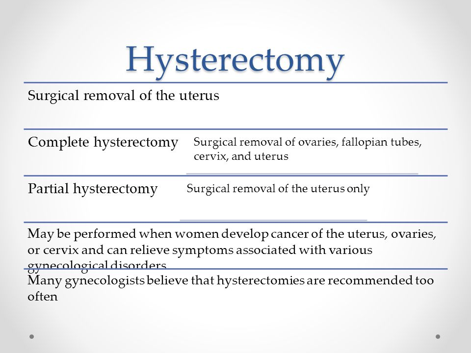 Hysterectomy Surgical removal of the uterus Complete hysterectomy Surgical removal of ovaries, fallopian tubes, cervix, and uterus Partial hysterectomy Surgical removal of the uterus only May be performed when women develop cancer of the uterus, ovaries, or cervix and can relieve symptoms associated with various gynecological disorders Many gynecologists believe that hysterectomies are recommended too often