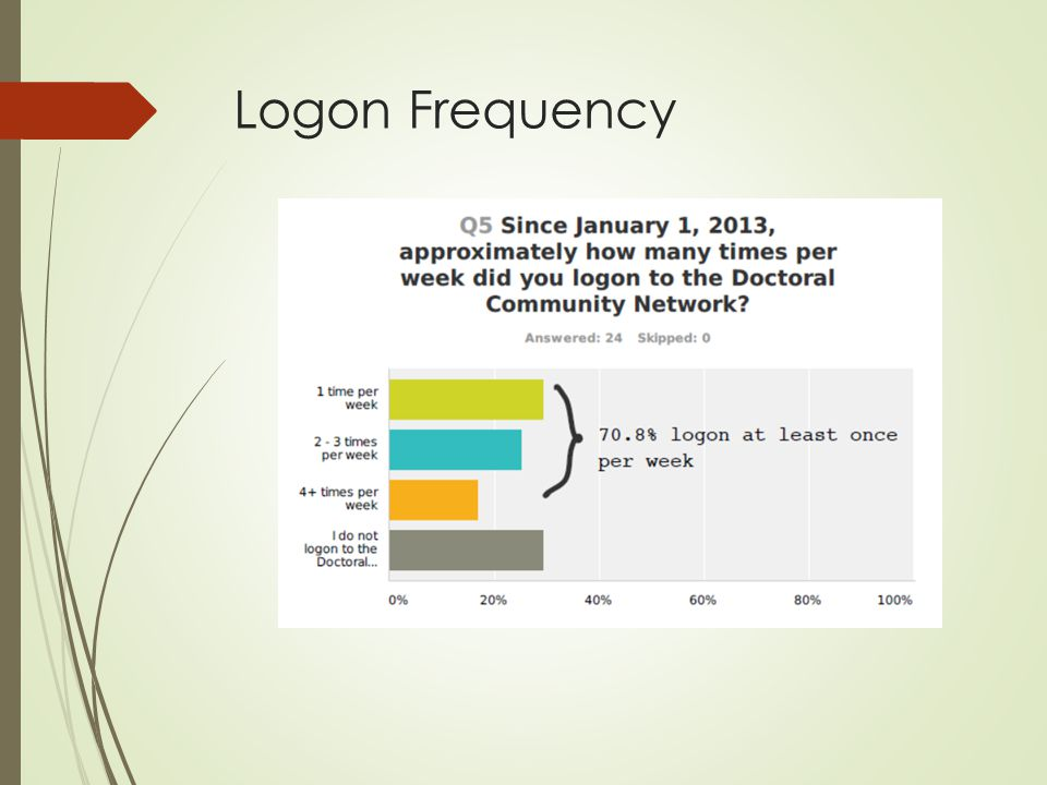 Logon Frequency