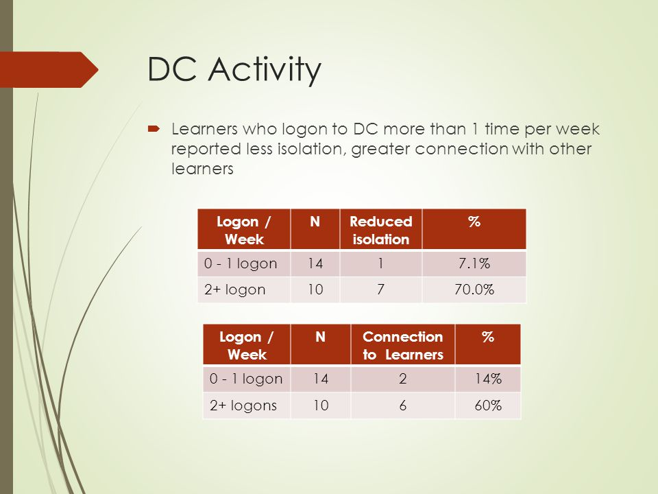 DC Activity  Learners who logon to DC more than 1 time per week reported less isolation, greater connection with other learners Logon / Week NReduced isolation % 0 - 1 logon1417.1% 2+ logon10770.0% Logon / Week NConnection to Learners % 0 - 1 logon14214% 2+ logons10660%