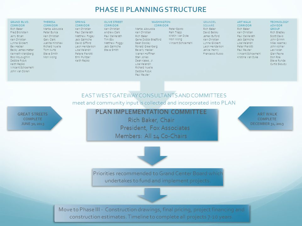 PHASE II PLANNING STRUCTURE GRAND BLVD.