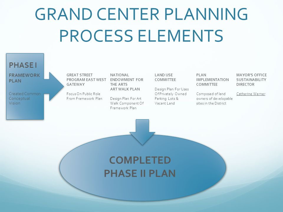 GRAND CENTER PLANNING PROCESS ELEMENTS FRAMEWORK PLAN Created Common Conceptual Vision PHASE I GREAT STREET PROGRAM EAST WEST GATEWAY Focus On Public