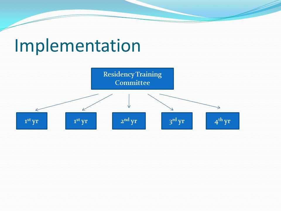 Implementation Residency Training Committee 1 st yr 2 nd yr3 rd yr4 th yr