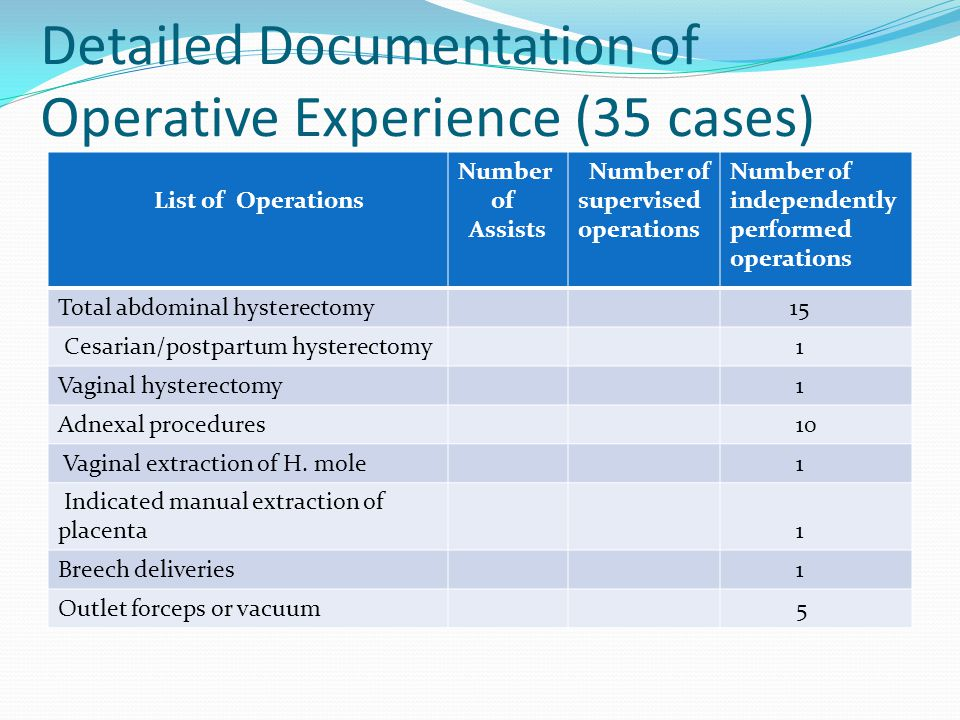 Detailed Documentation of Operative Experience (35 cases) List of Operations Number of Assists Number of supervised operations Number of independently performed operations Total abdominal hysterectomy 15 Cesarian/postpartum hysterectomy 1 Vaginal hysterectomy 1 Adnexal procedures 10 Vaginal extraction of H.