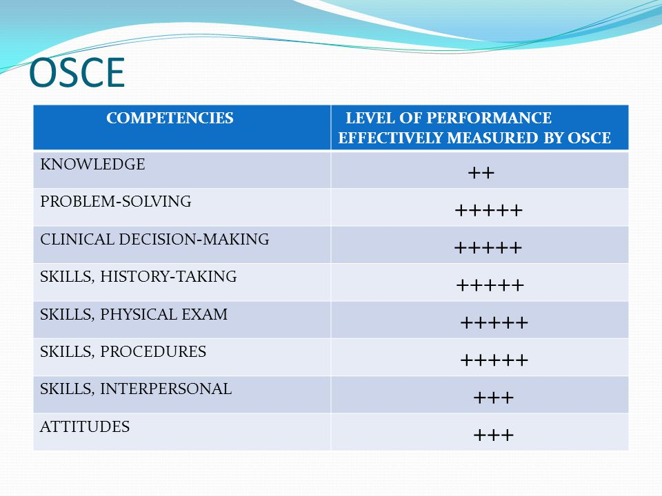 OSCE COMPETENCIES LEVEL OF PERFORMANCE EFFECTIVELY MEASURED BY OSCE KNOWLEDGE ++ PROBLEM-SOLVING +++++ CLINICAL DECISION-MAKING +++++ SKILLS, HISTORY-TAKING +++++ SKILLS, PHYSICAL EXAM +++++ SKILLS, PROCEDURES +++++ SKILLS, INTERPERSONAL +++ ATTITUDES +++