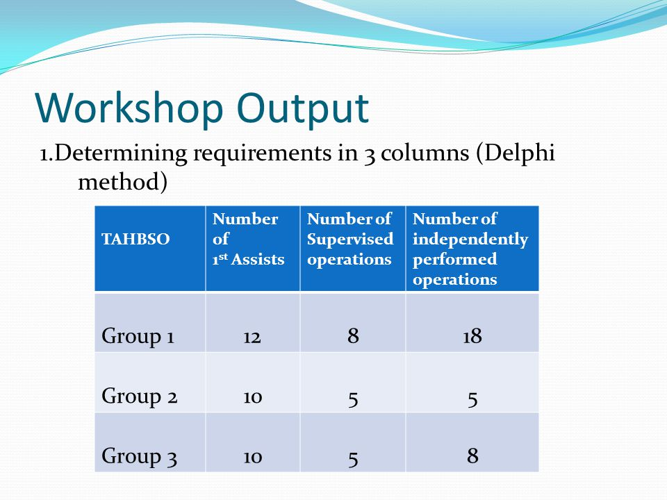Workshop Output 1.Determining requirements in 3 columns (Delphi method) TAHBSO Number of 1 st Assists Number of Supervised operations Number of independently performed operations Group 112818 Group 21055 Group 31058