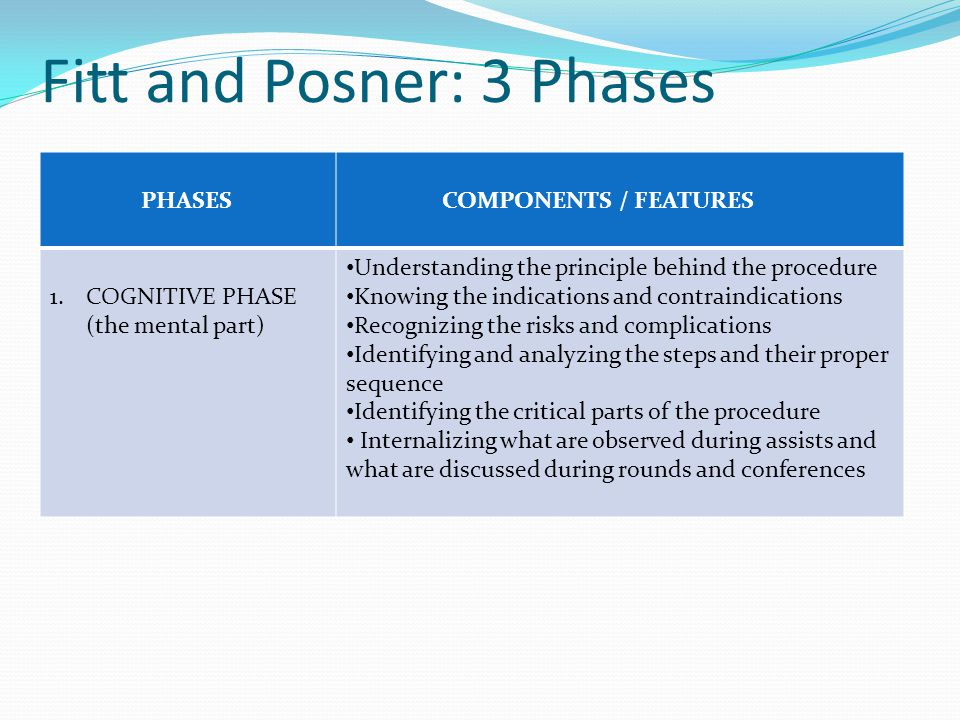 Fitt and Posner: 3 Phases PHASES COMPONENTS / FEATURES 1.COGNITIVE PHASE (the mental part) Understanding the principle behind the procedure Knowing the indications and contraindications Recognizing the risks and complications Identifying and analyzing the steps and their proper sequence Identifying the critical parts of the procedure Internalizing what are observed during assists and what are discussed during rounds and conferences