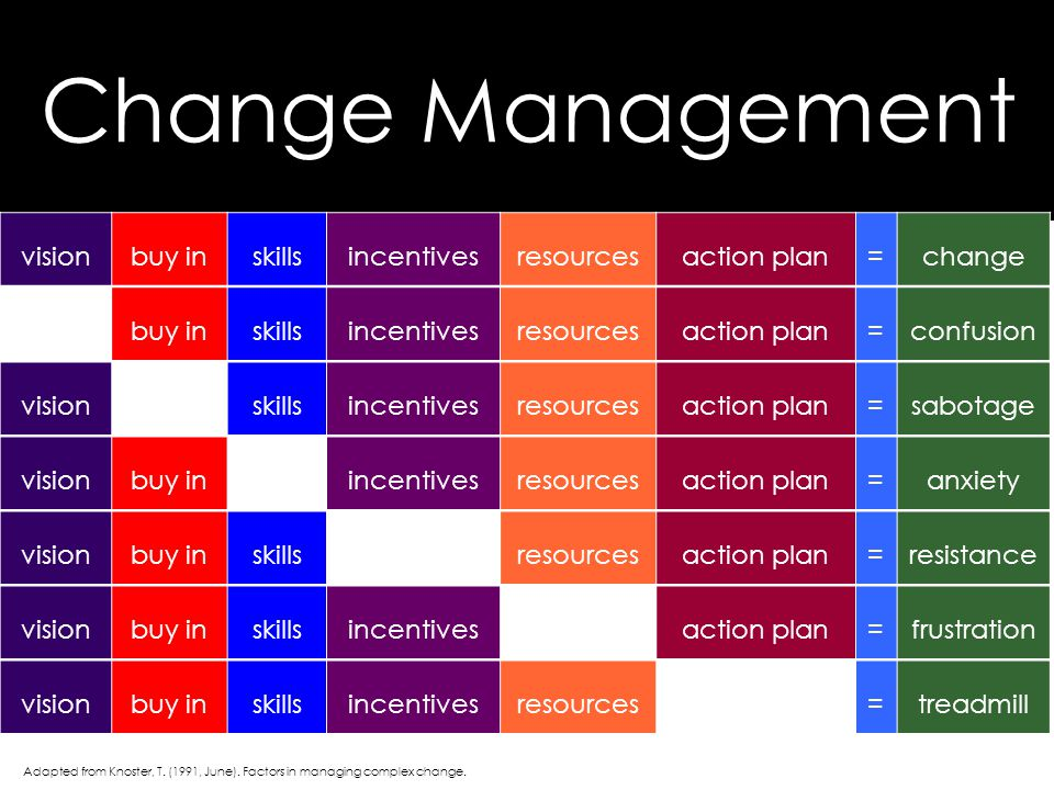 Change Management visionbuy inskillsincentivesresourcesaction plan=change buy inskillsincentivesresourcesaction plan=confusion visionskillsincentivesr