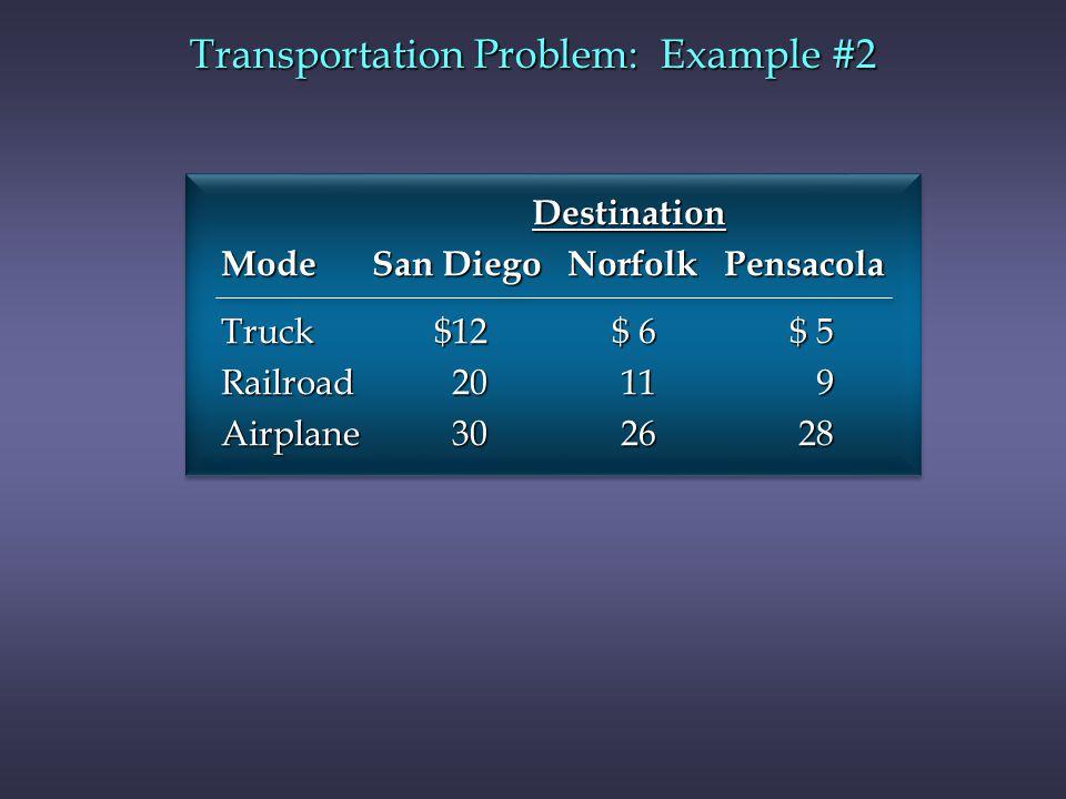 Destination Destination Mode San Diego Norfolk Pensacola Truck $12 $ 6 $ 5 Railroad 20 11 9 Airplane 30 26 28 Transportation Problem: Example #2