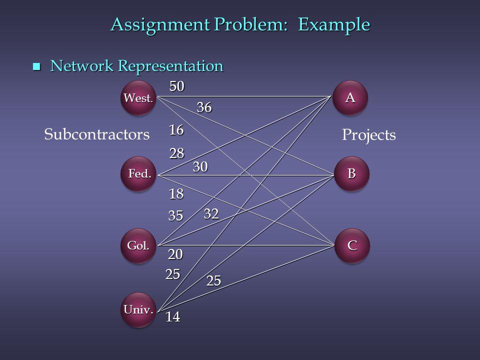 n Network Representation 50 36 16 28 30 18 35 32 20 25 25 14 West. CC BB AA Univ.Univ. Gol.Gol. Fed. Fed. Projects Subcontractors Assignment Problem: