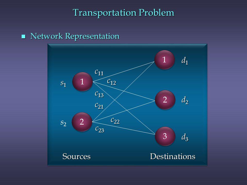 Transportation Problem n Network Representation 2 2 c 11 c 12 c 13 c 21 c 22 c 23 d1d1d1d1 d2d2d2d2 d3d3d3d3 s1s1s1s1 s2s2 SourcesDestinations 3 3 2 2