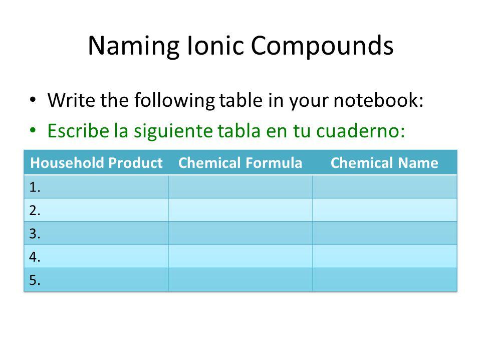 Naming Ionic Compounds Write the following table in your notebook: Escribe la siguiente tabla en tu cuaderno: