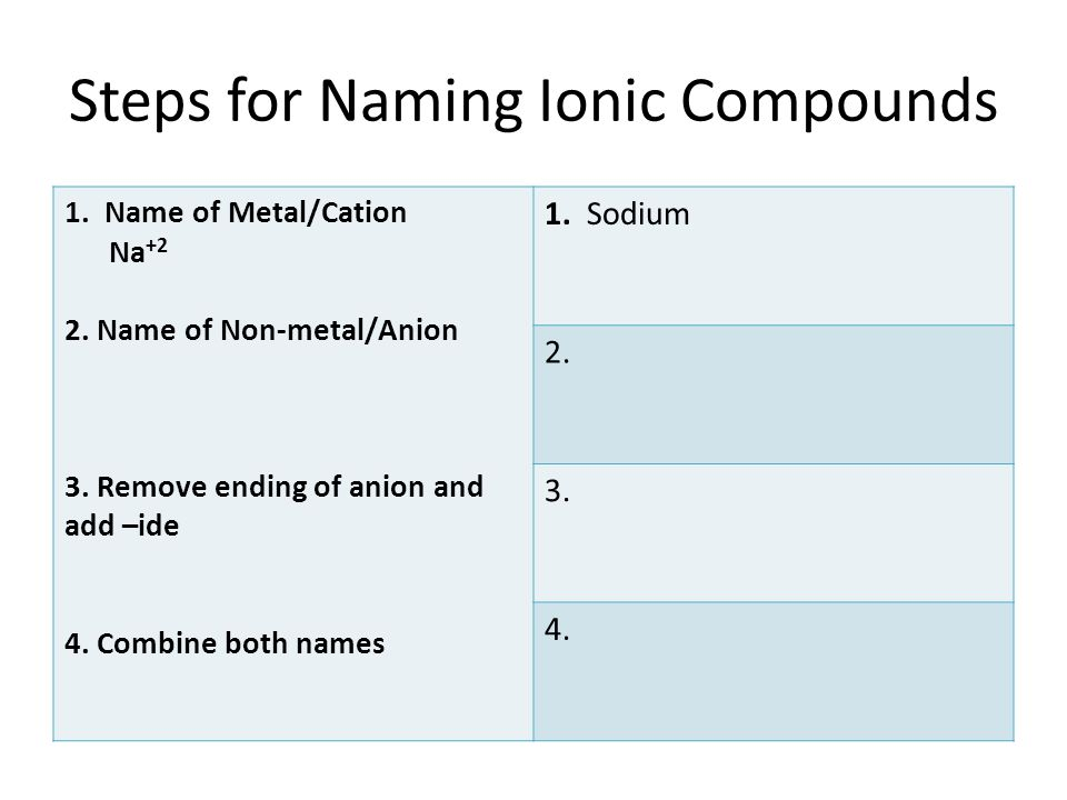 Steps for Naming Ionic Compounds 1.Name of Metal/Cation Na +2 2.