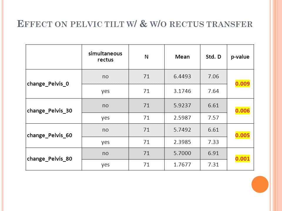 E FFECT ON PELVIC TILT W / & W / O RECTUS TRANSFER simultaneous rectus NMeanStd.