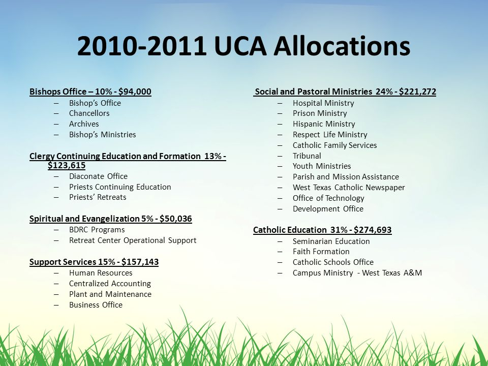 2010-2011 UCA Allocations Bishops Office – 10% - $94,000 – Bishop's Office – Chancellors – Archives – Bishop's Ministries Clergy Continuing Education and Formation 13% - $123,615 – Diaconate Office – Priests Continuing Education – Priests' Retreats Spiritual and Evangelization 5% - $50,036 – BDRC Programs – Retreat Center Operational Support Support Services 15% - $157,143 – Human Resources – Centralized Accounting – Plant and Maintenance – Business Office Social and Pastoral Ministries 24% - $221,272 – Hospital Ministry – Prison Ministry – Hispanic Ministry – Respect Life Ministry – Catholic Family Services – Tribunal – Youth Ministries – Parish and Mission Assistance – West Texas Catholic Newspaper – Office of Technology – Development Office Catholic Education 31% - $274,693 – Seminarian Education – Faith Formation – Catholic Schools Office – Campus Ministry - West Texas A&M
