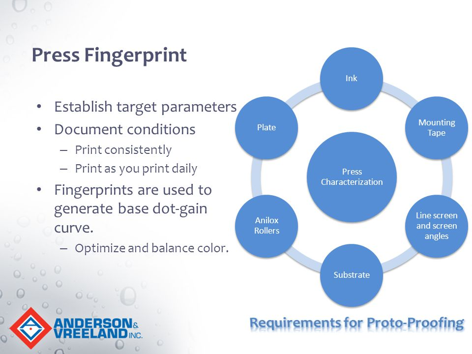 Establish target parameters Document conditions – Print consistently – Print as you print daily Fingerprints are used to generate base dot-gain curve.