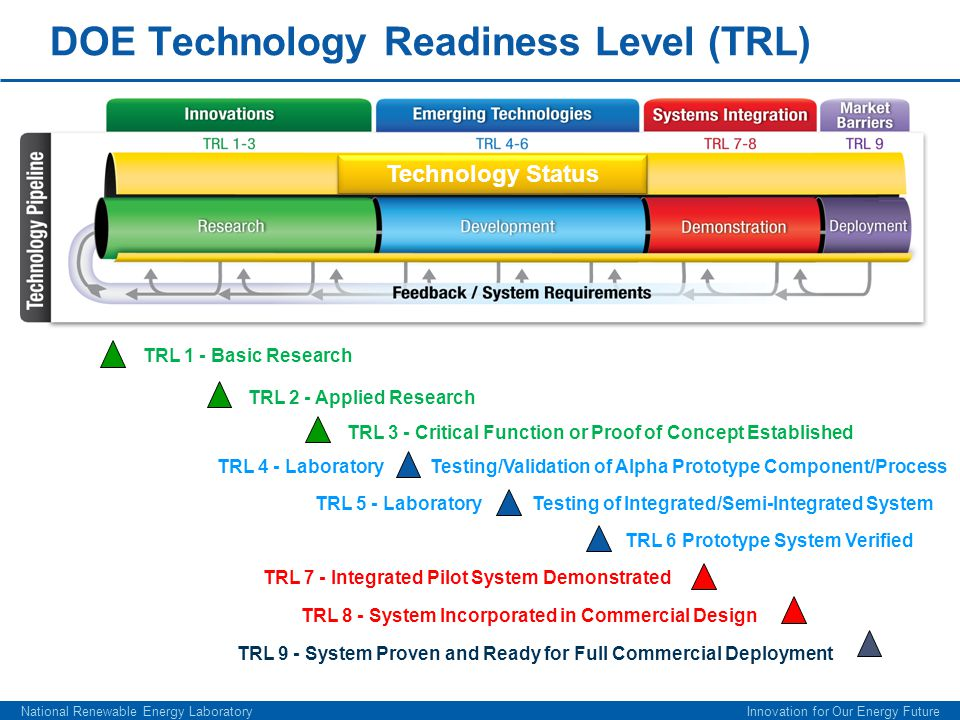 DOE Technology Readiness Level (TRL) National Renewable Energy Laboratory Innovation for Our Energy Future Technology Status TRL 1 - Basic Research TR