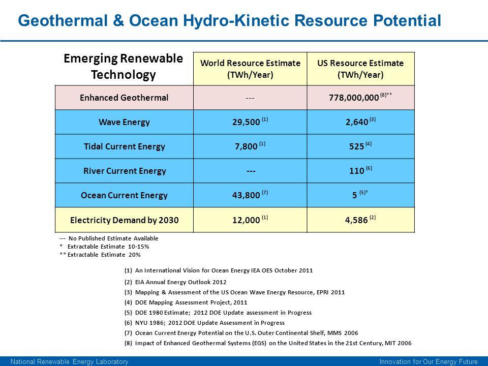 Geothermal & Ocean Hydro-Kinetic Resource Potential World Resource Estimate (TWh/Year) US Resource Estimate (TWh/Year) Enhanced Geothermal---778,000,0