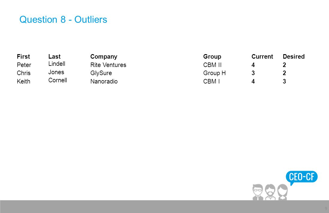 Question 8 - Outliers 9 FirstLastCompanyGroupCurrentDesired Peter Lindell Rite VenturesCBM II42 Chris Jones GlySureGroup H32 Keith Cornell NanoradioCBM I43