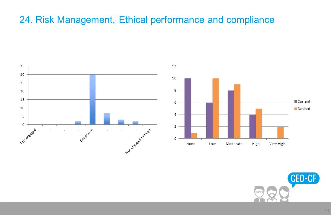 24. Risk Management, Ethical performance and compliance 14