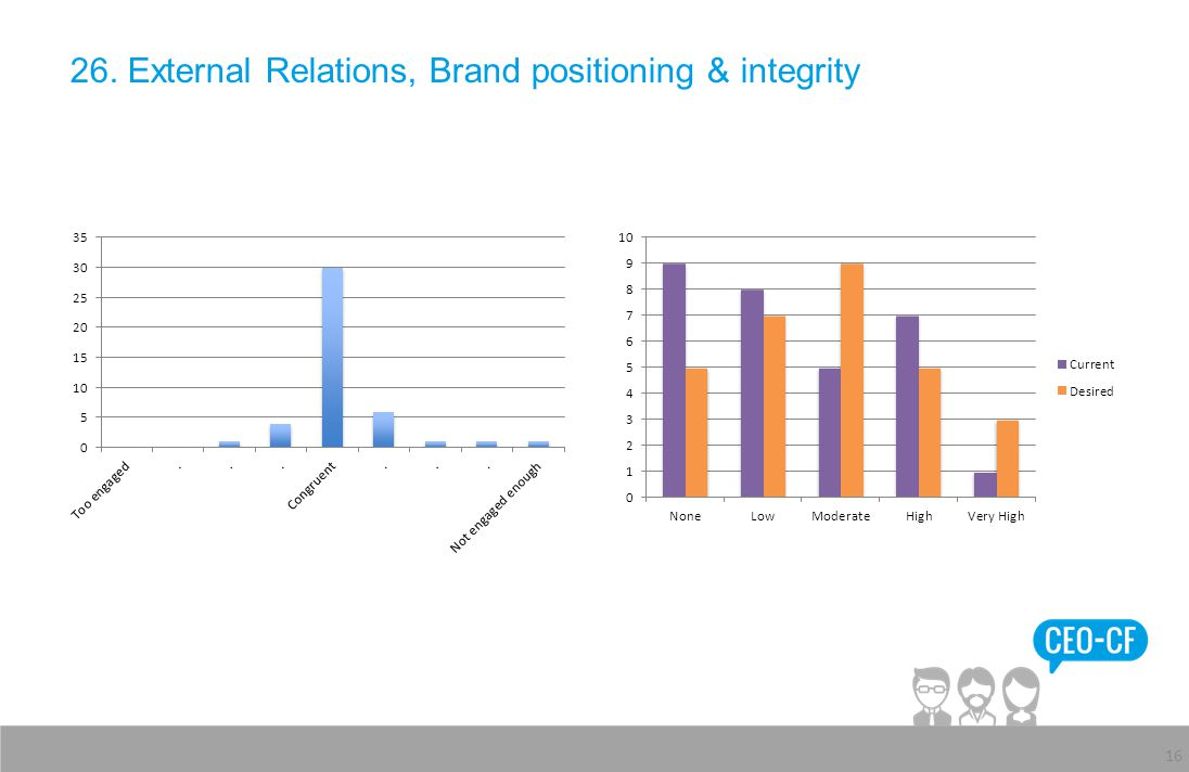 26. External Relations, Brand positioning & integrity 16