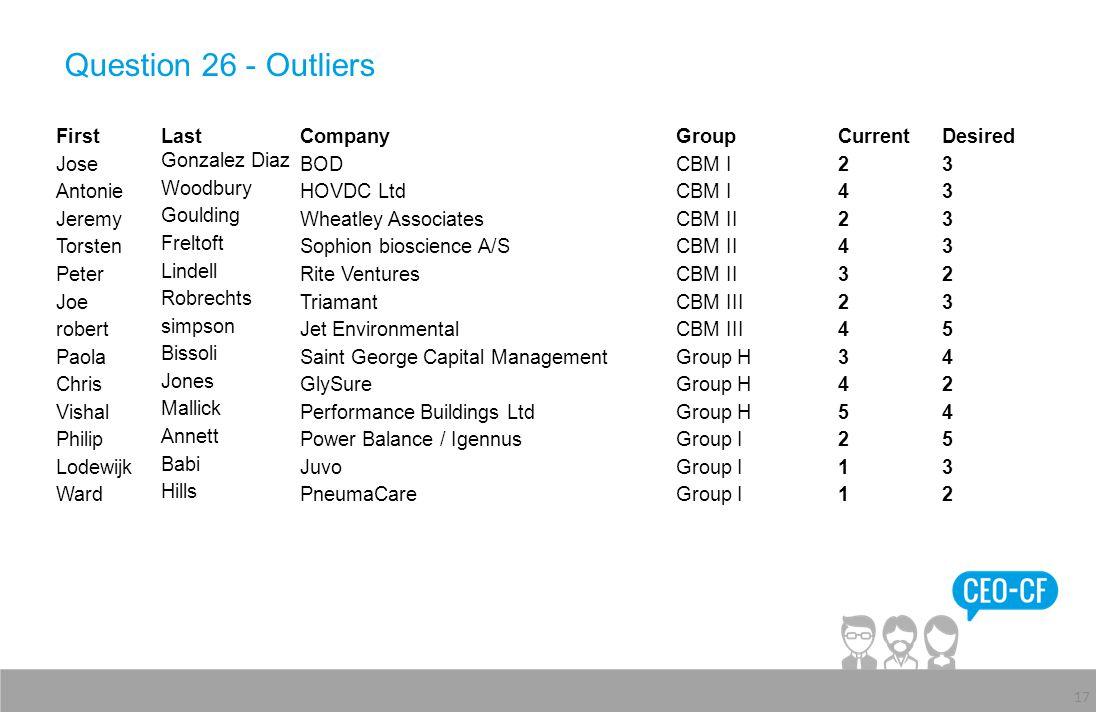 Question 26 - Outliers 17 FirstLastCompanyGroupCurrentDesired Jose Gonzalez Diaz BODCBM I23 Antonie Woodbury HOVDC LtdCBM I43 Jeremy Goulding Wheatley